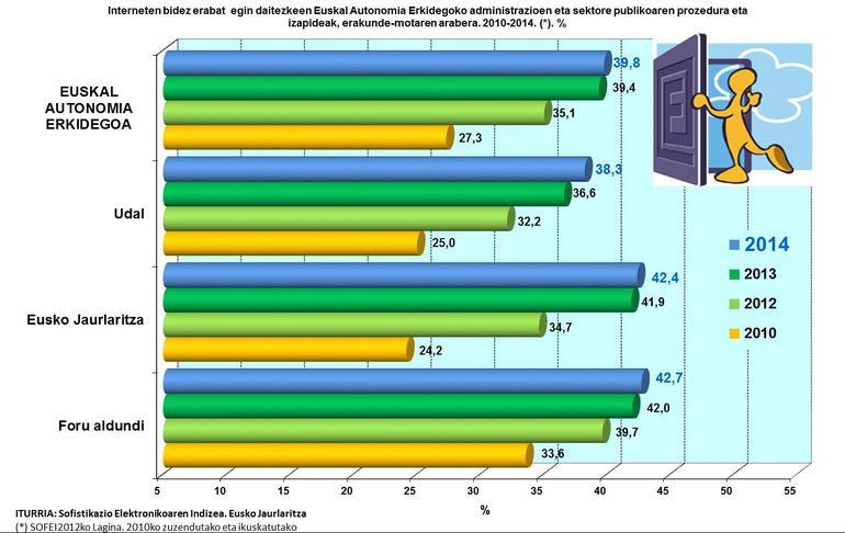 Moderado avance de la administración electrónica en 2014 en las entidades y sector público vasco