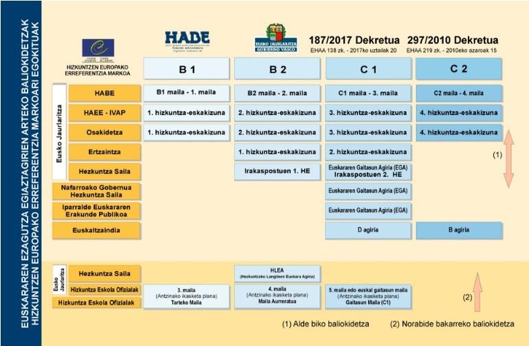 examen b2 euskera