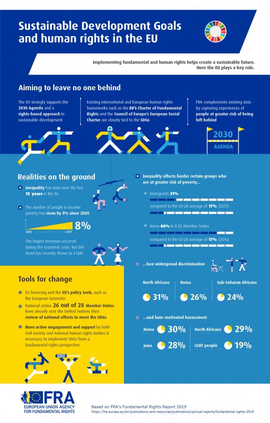 fra-infographic-frr2019-ch01-sdg.png