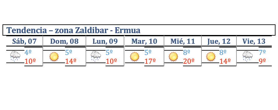 tendencia_zona_zaldibar_ermua.jpg