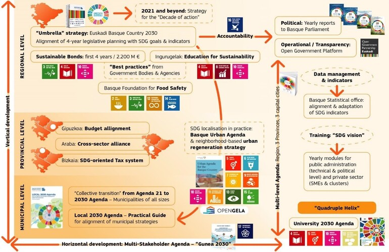 Imagen del Ecosistema Vasco de ODS, recogido en el Informe de la Comisión Europea